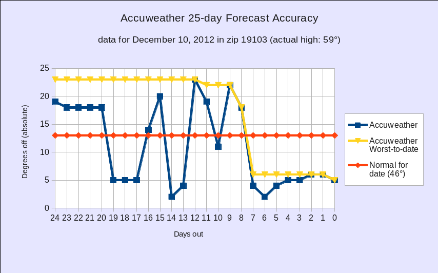 Accuweather forecast accuracy a preview josh rosenberg