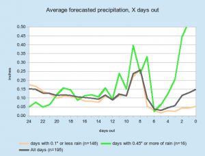 precip_averages_line