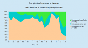 precip_lots_hml_percentages