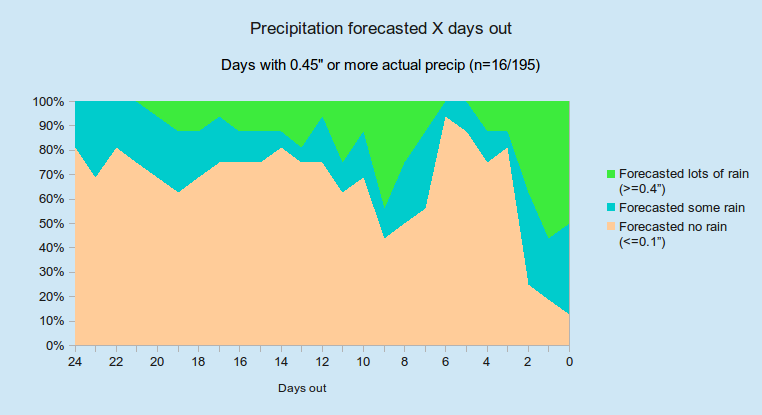 Accuweather long-range forecast accuracy questionable | Josh