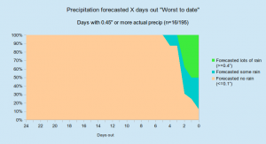 precip_lots_hml_percentages_to_date