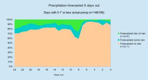 precip_none_hml_percentages