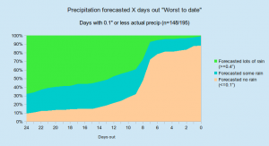 precip_none_hml_percentages_to_date