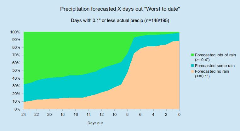 Accuweather long-range forecast accuracy questionable | Josh Rosenberg