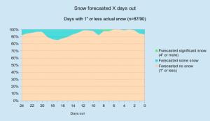 snow_hml_percentages