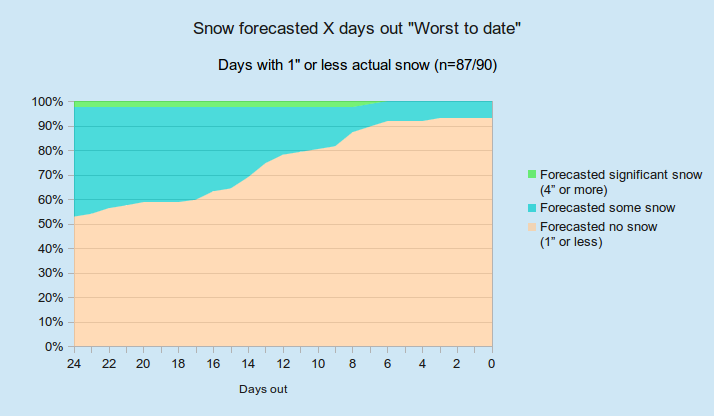 Snow_hml_percentages_to_date